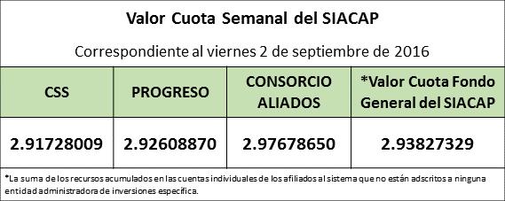 Valor Cuota Semanal al Viernes 2 de Septiembre de 2016.